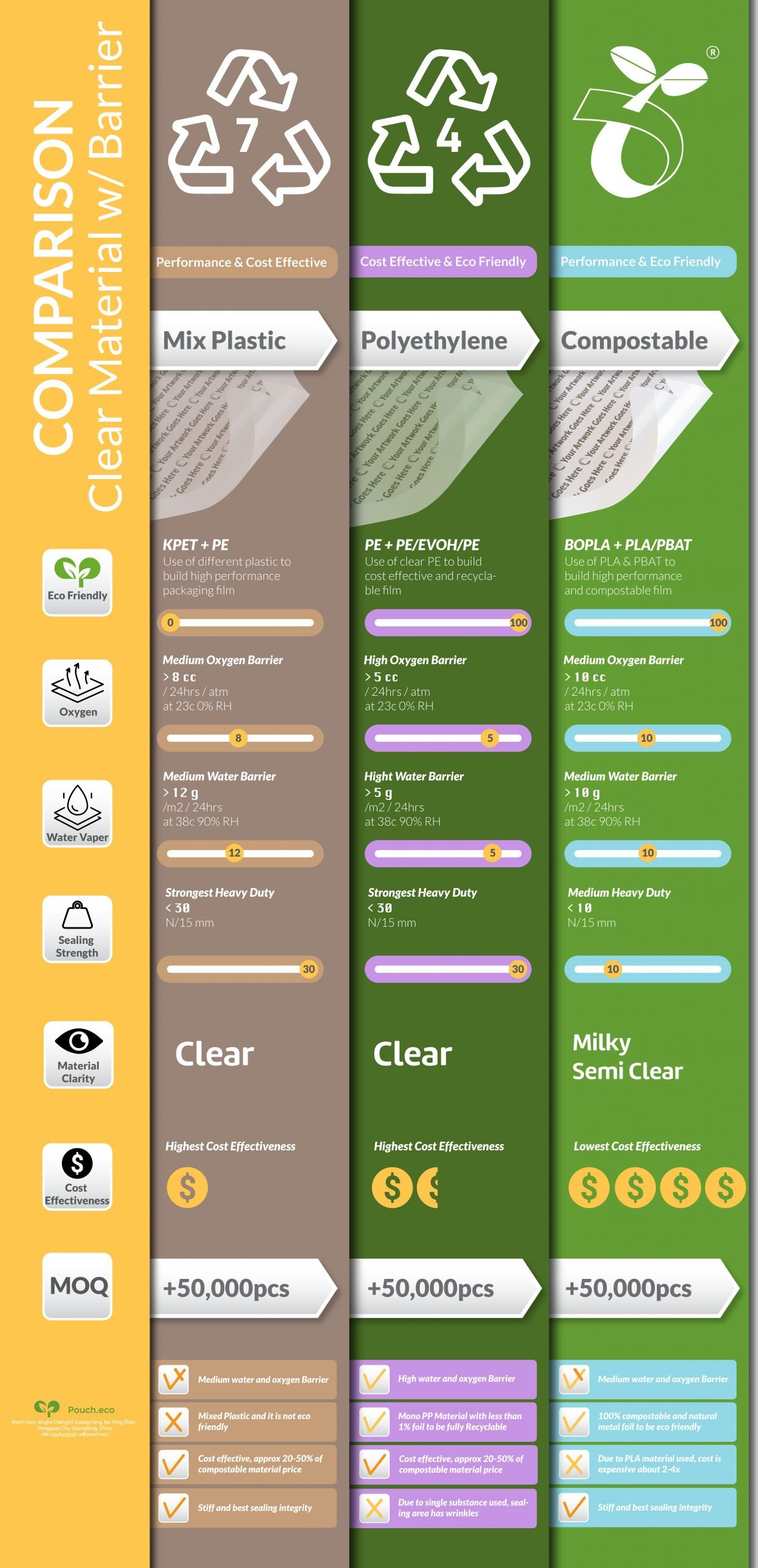 clear-barrier-packaging-material-compare